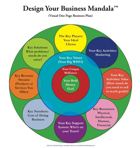 Visual-Business-Mandala
