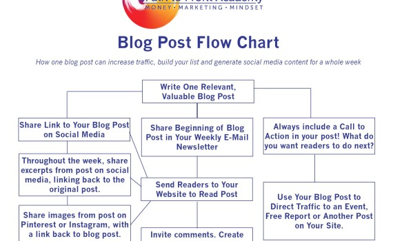 blog post flow chart